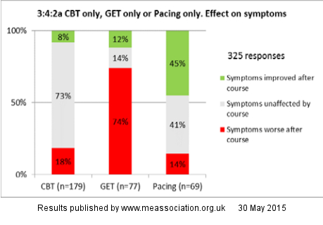 Pie chart of ME Association Report on The Consequences of CBT, GET and Pacing
